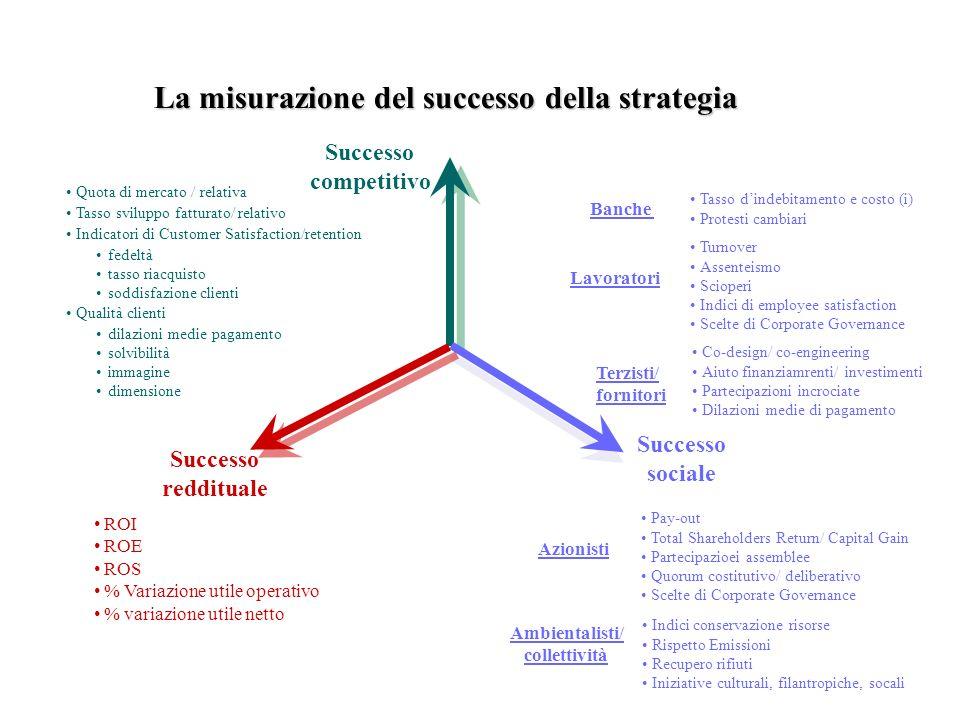 La misurazione del successo della strategia