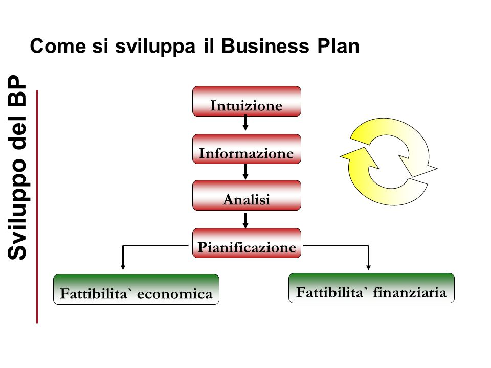 Come si sviluppa il Business Plan