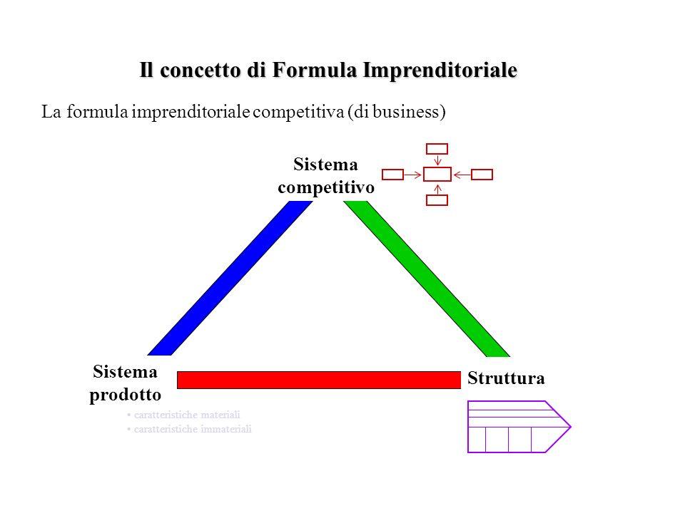 Il concetto di Formula Imprenditoriale