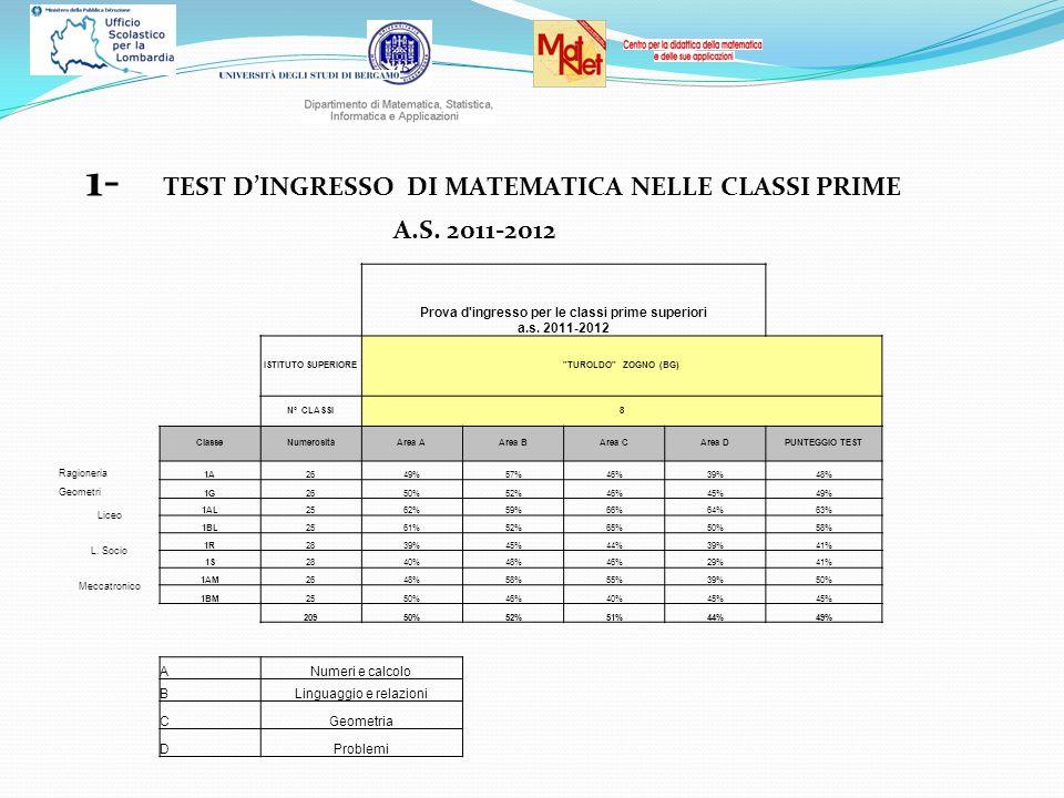 Prova d ingresso per le classi prime superiori a.s. 2011-2012