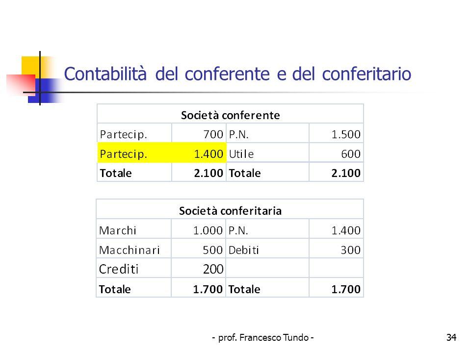 Contabilità del conferente e del conferitario