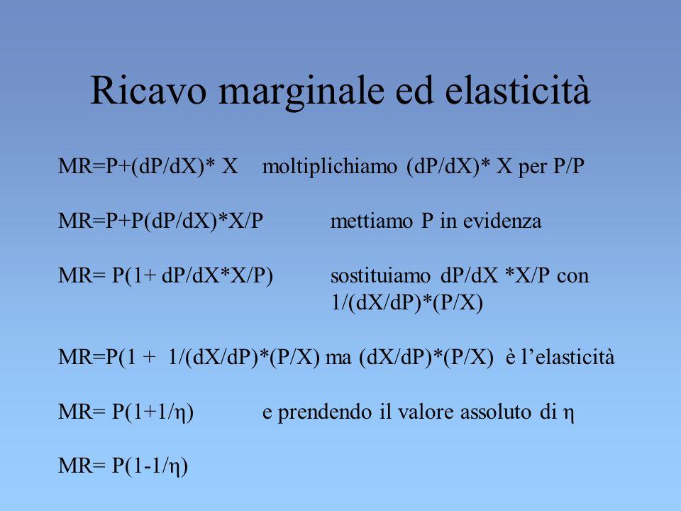 Ricavo marginale ed elasticità