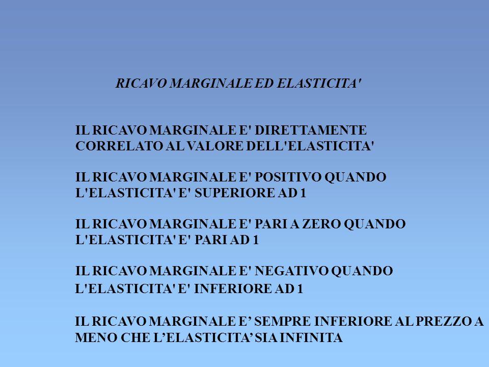 RICAVO MARGINALE ED ELASTICITA