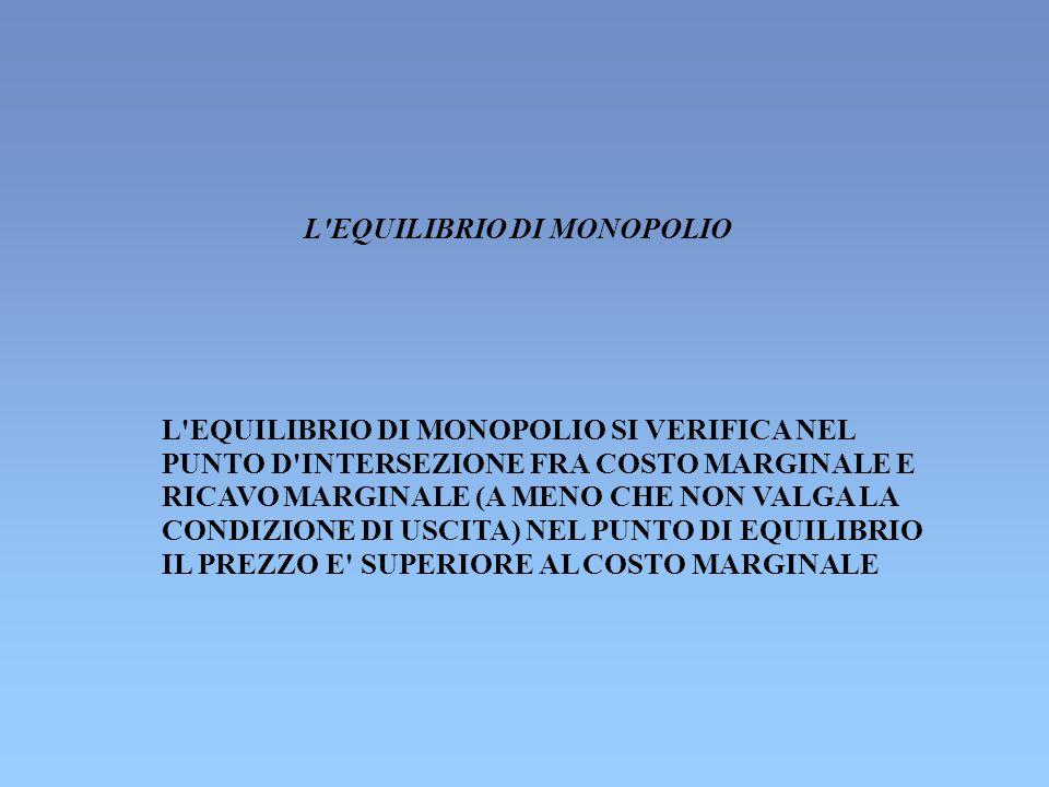 L EQUILIBRIO DI MONOPOLIO