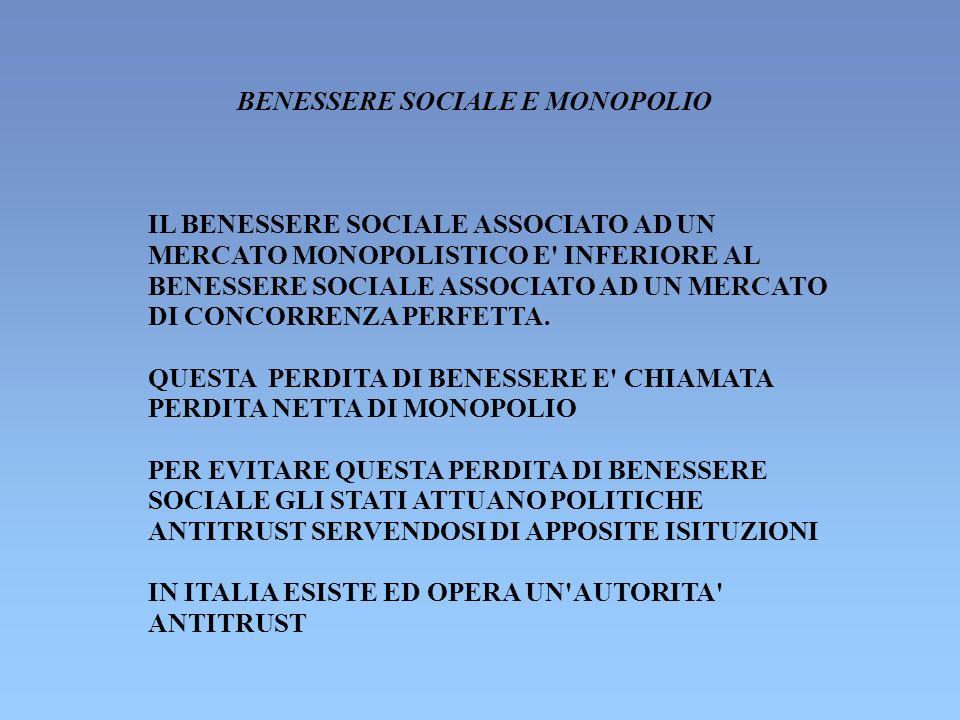 BENESSERE SOCIALE E MONOPOLIO