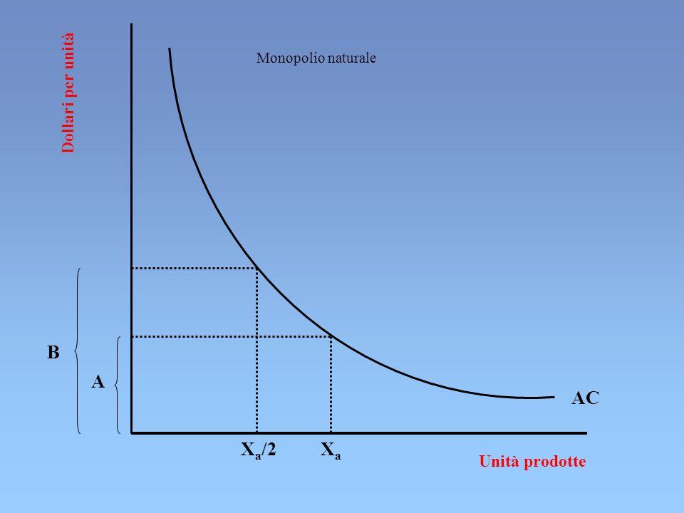 Monopolio naturale Dollari per unità B A AC Xa/2 Xa Unità prodotte