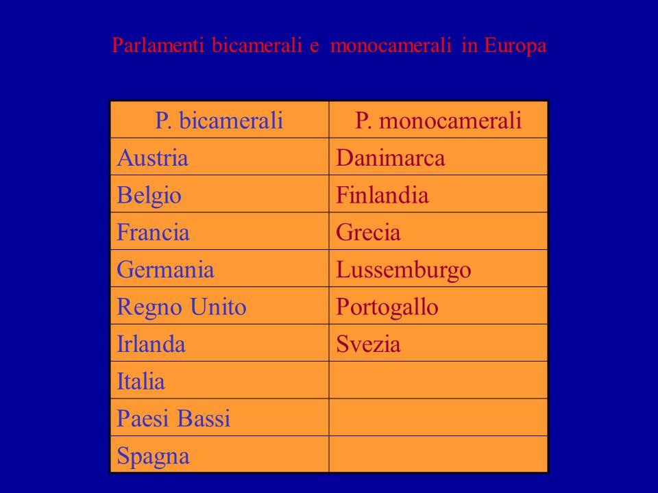 Parlamenti bicamerali e monocamerali in Europa