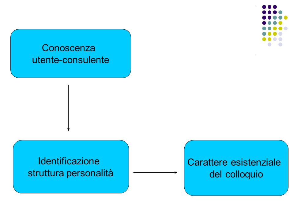 struttura personalità Carattere esistenziale del colloquio
