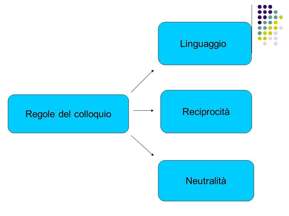 Linguaggio Reciprocità Regole del colloquio Neutralità