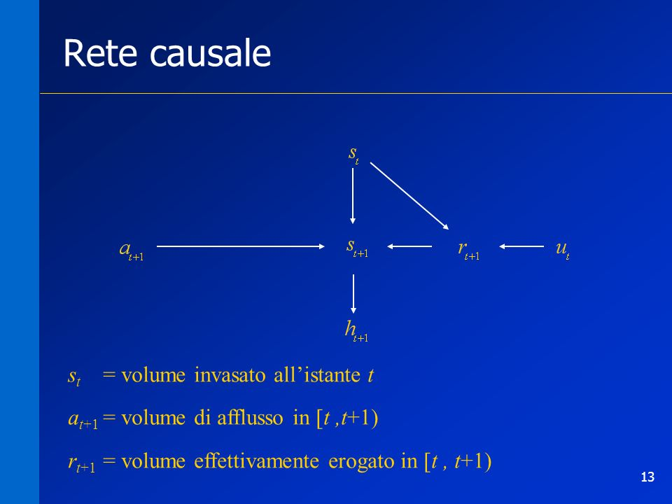 Rete causale st = volume invasato all'istante t