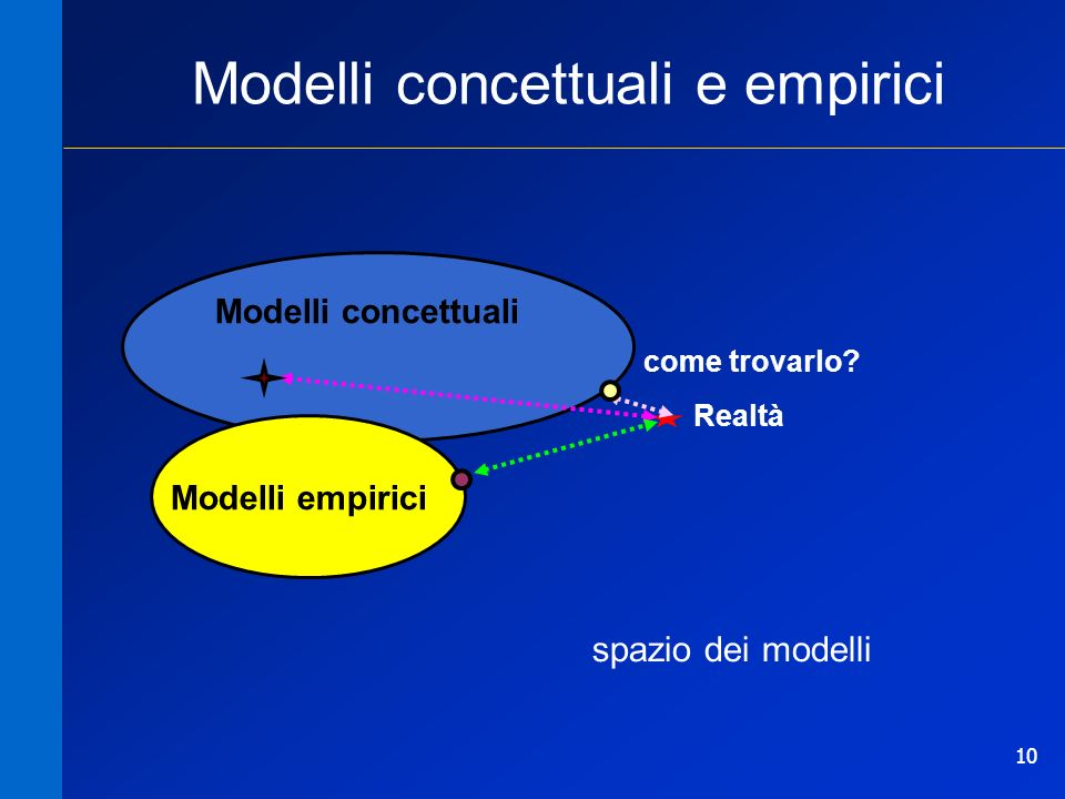 Modelli concettuali e empirici