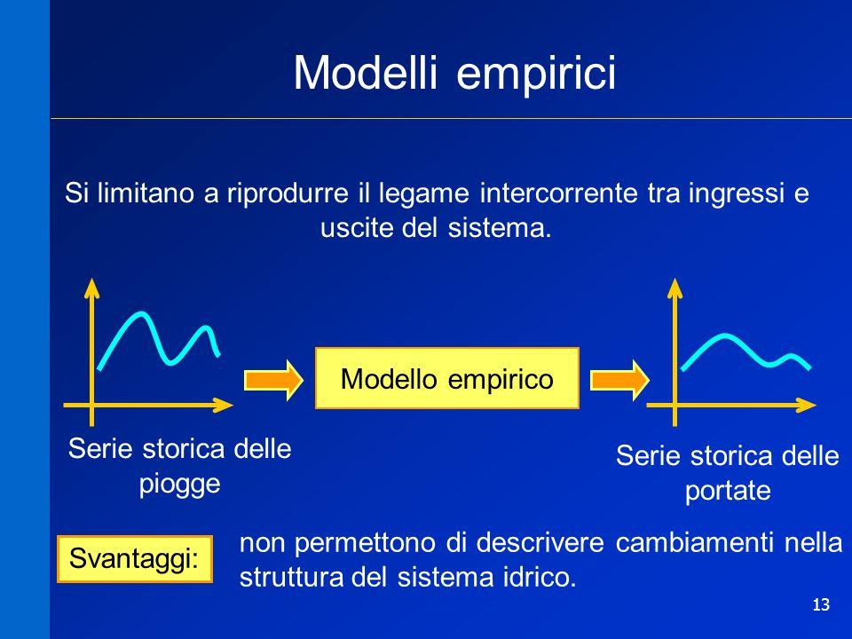 Modelli empirici Si limitano a riprodurre il legame intercorrente tra ingressi e uscite del sistema.