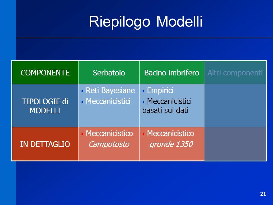 Riepilogo Modelli COMPONENTE Serbatoio Bacino imbrifero
