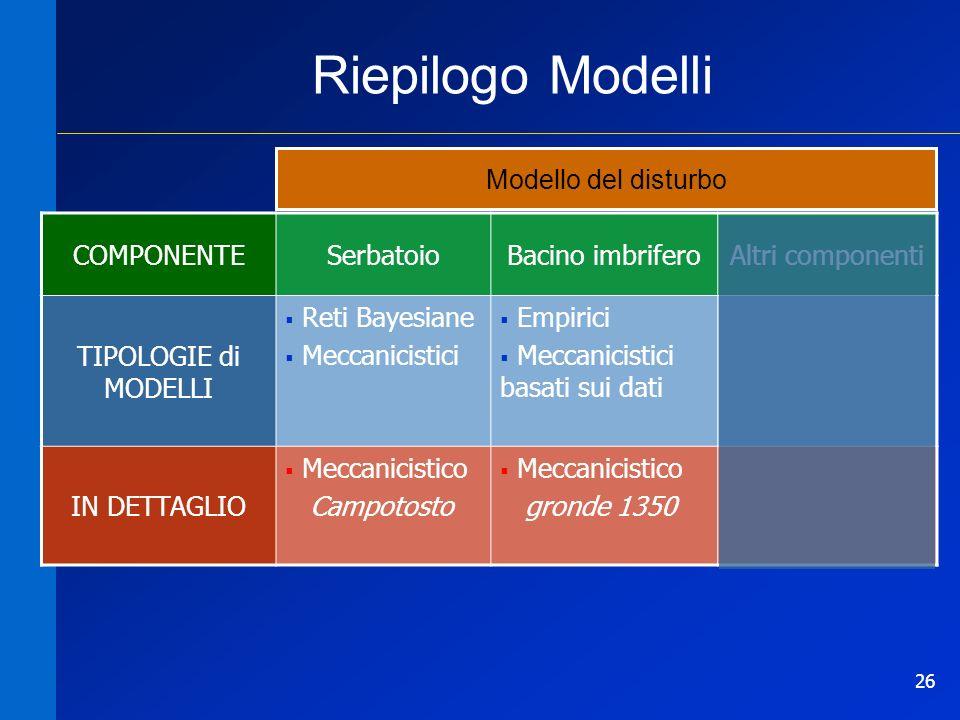 Riepilogo Modelli Modello del disturbo COMPONENTE Serbatoio
