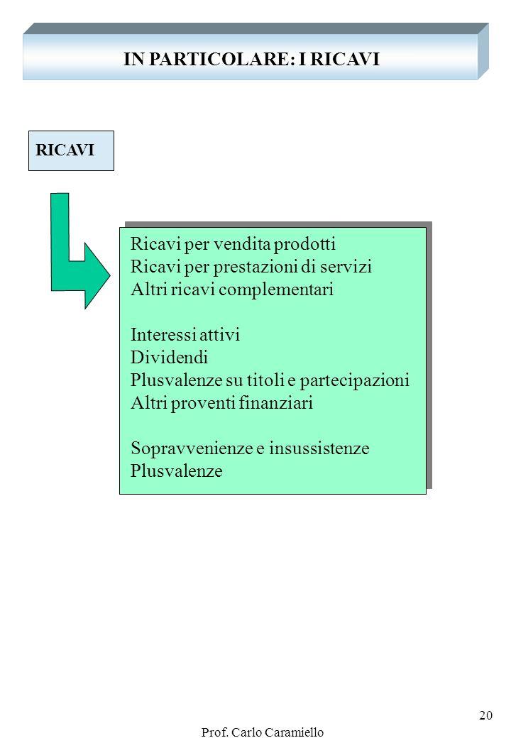 IN PARTICOLARE: I RICAVI
