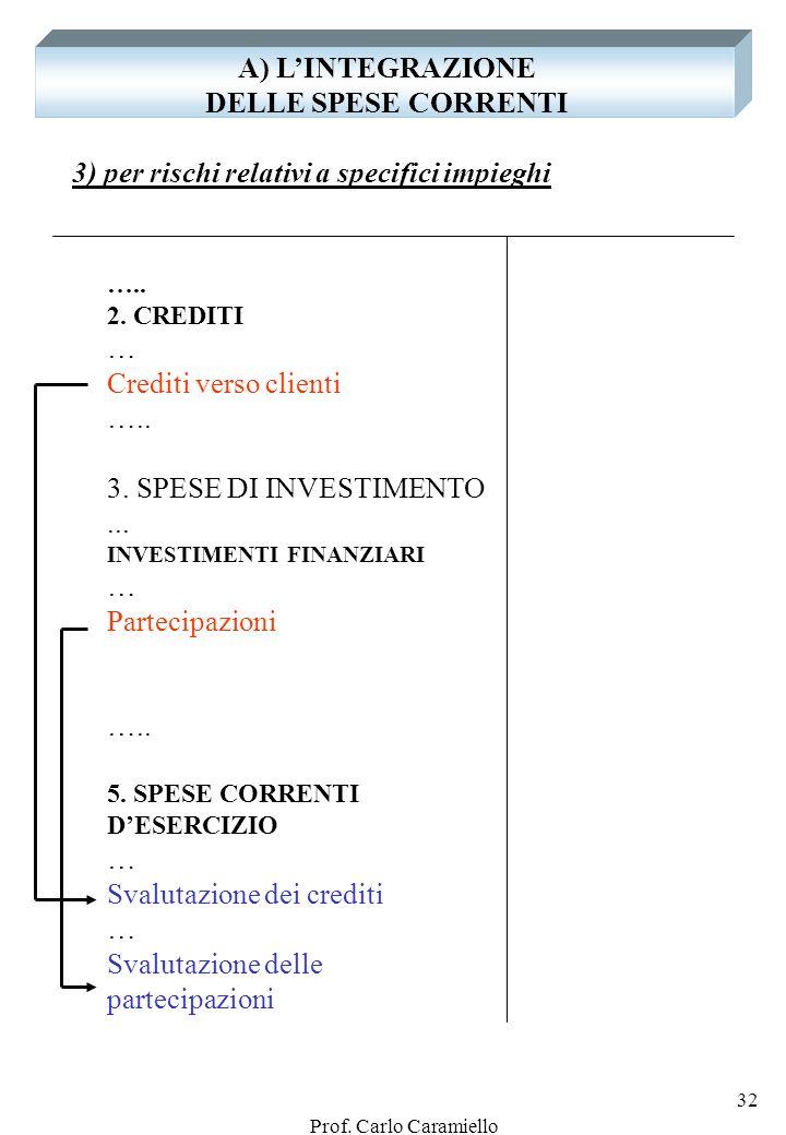 A) L'INTEGRAZIONE DELLE SPESE CORRENTI