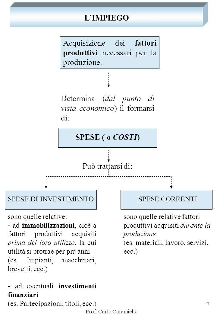 L'IMPIEGO SPESE ( o COSTI)