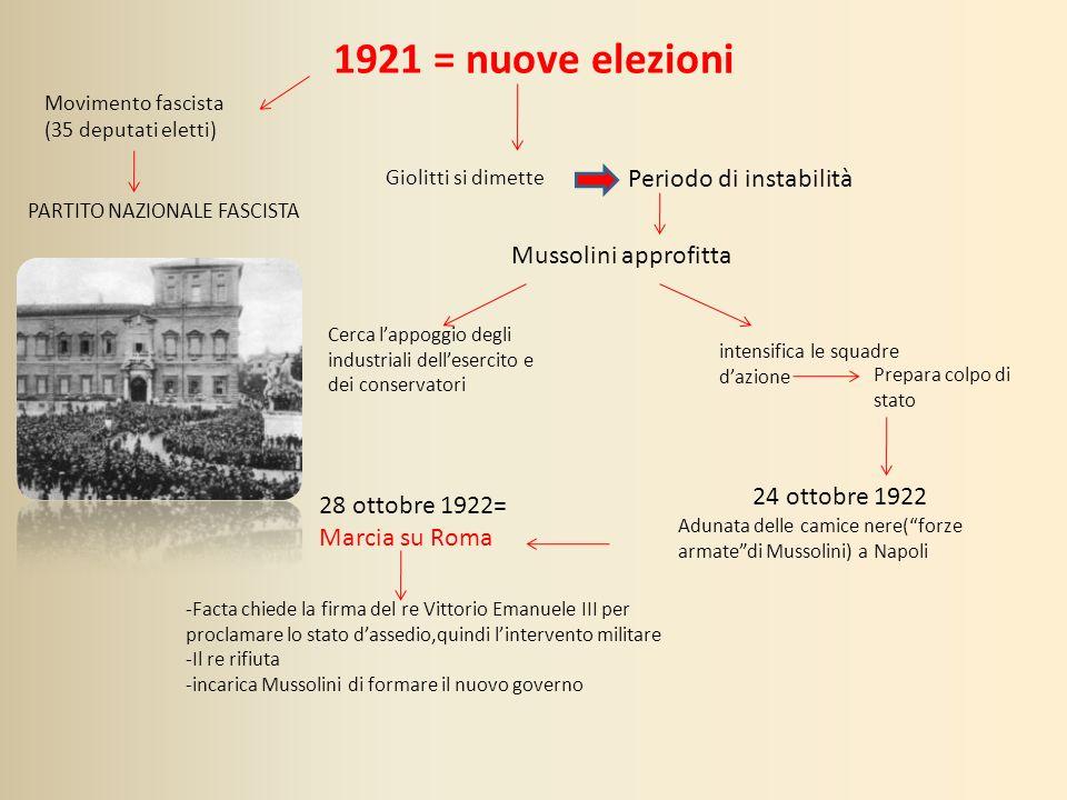 1921 = nuove elezioni Periodo di instabilità Mussolini approfitta