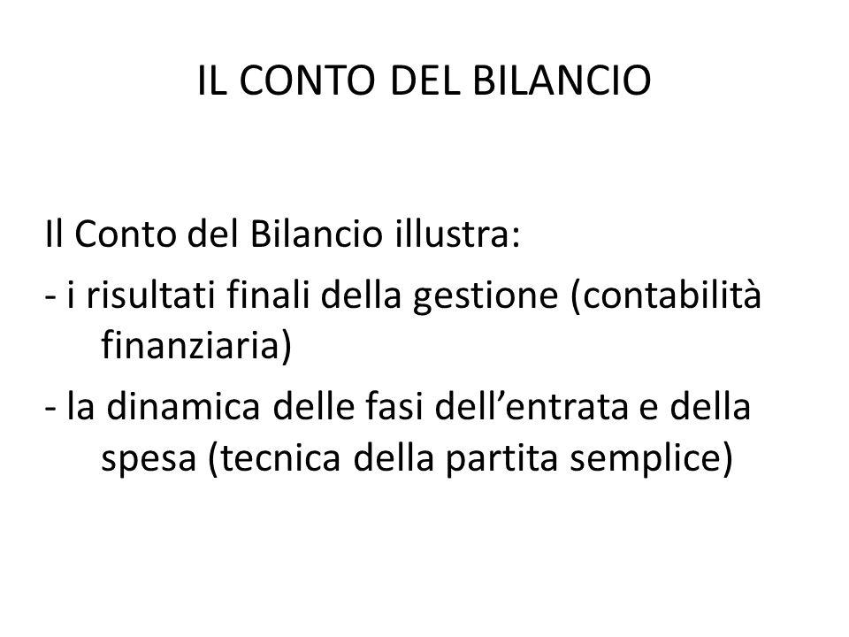 IL CONTO DEL BILANCIO