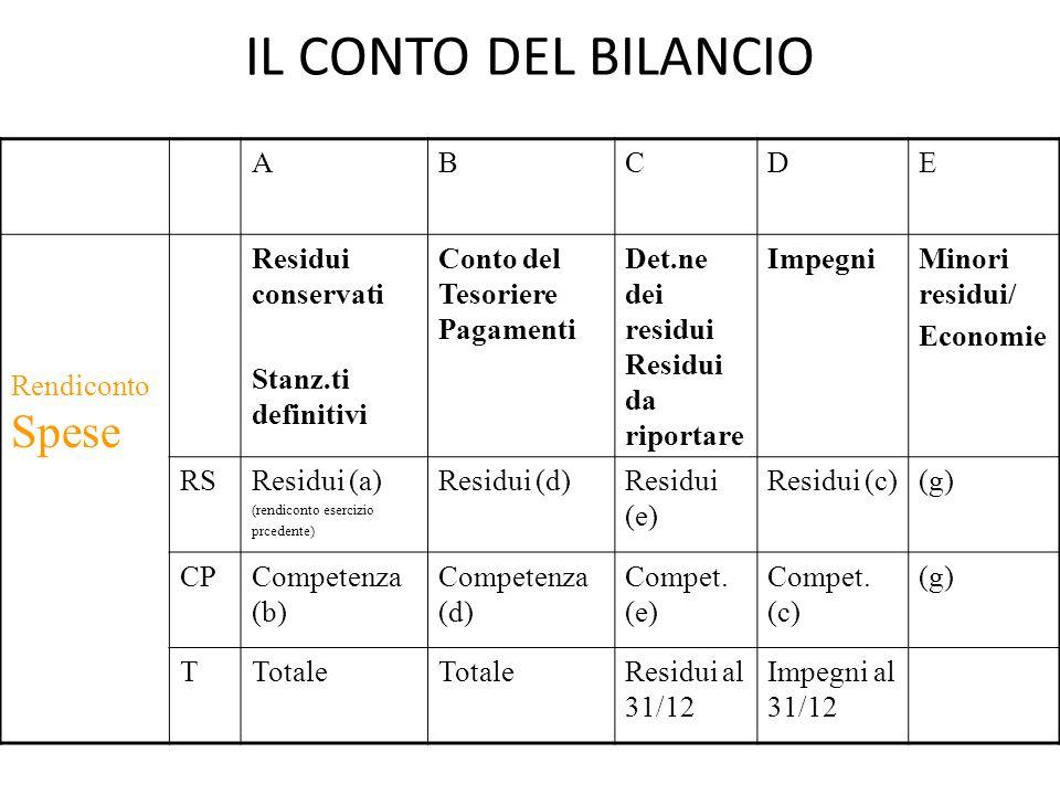 IL CONTO DEL BILANCIO A B C D E Rendiconto Spese Residui conservati