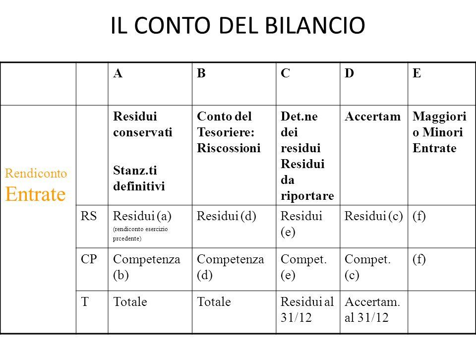 IL CONTO DEL BILANCIO A B C D E Rendiconto Entrate Residui conservati