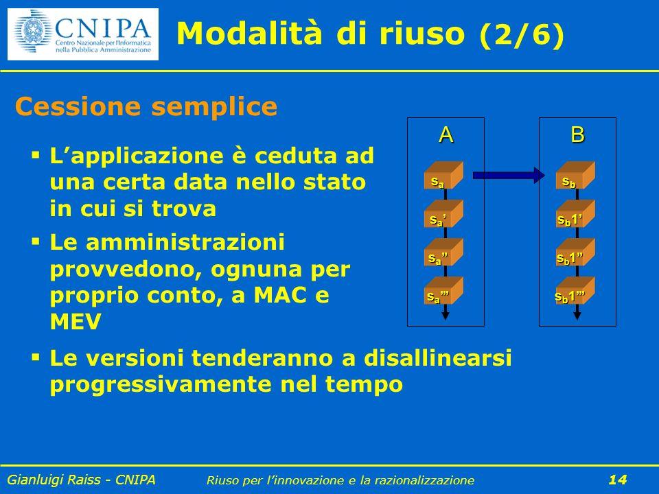 Modalità di riuso (2/6) Cessione semplice A B