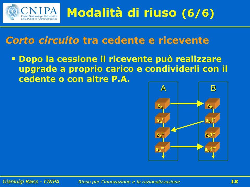 Modalità di riuso (6/6) Corto circuito tra cedente e ricevente