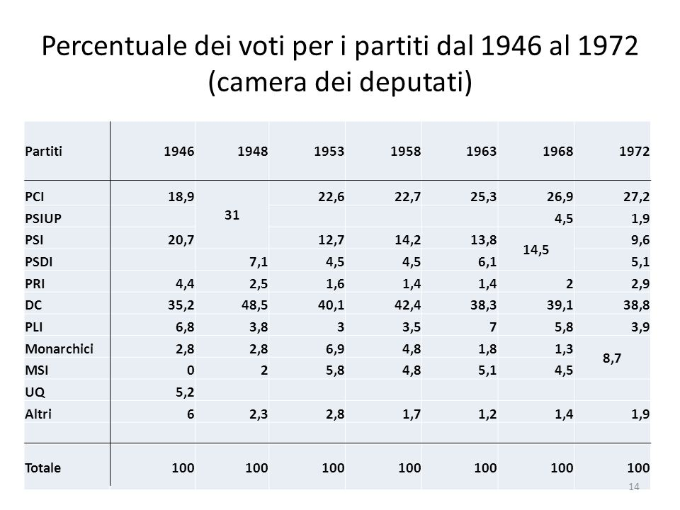 Percentuale dei voti per i partiti dal 1946 al 1972 (camera dei deputati)