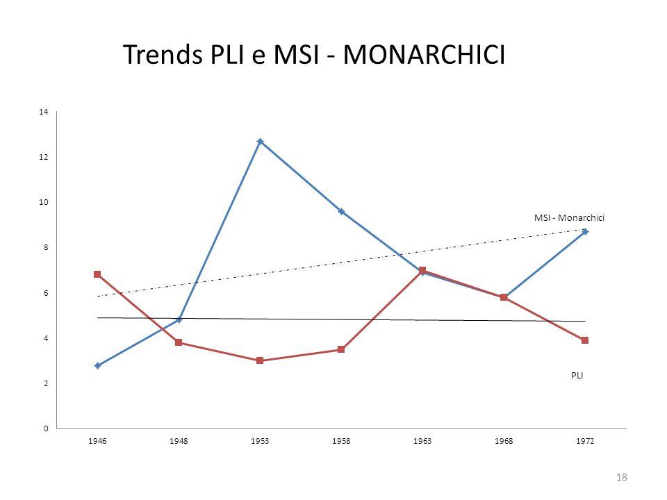 Trends PLI e MSI - MONARCHICI