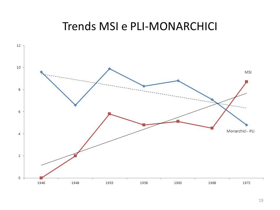 Trends MSI e PLI-MONARCHICI