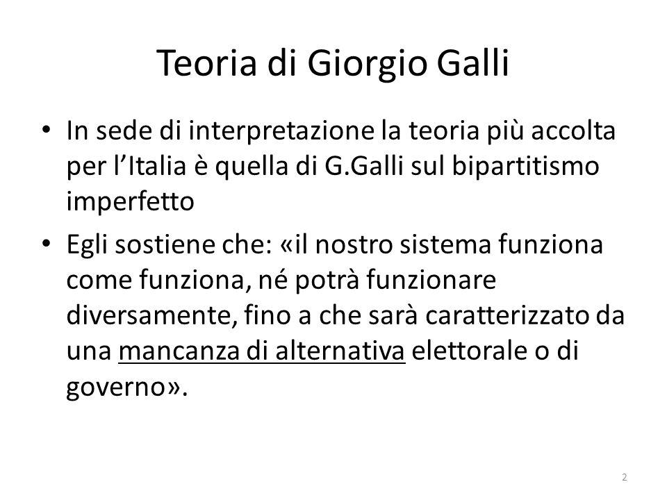 Teoria di Giorgio Galli