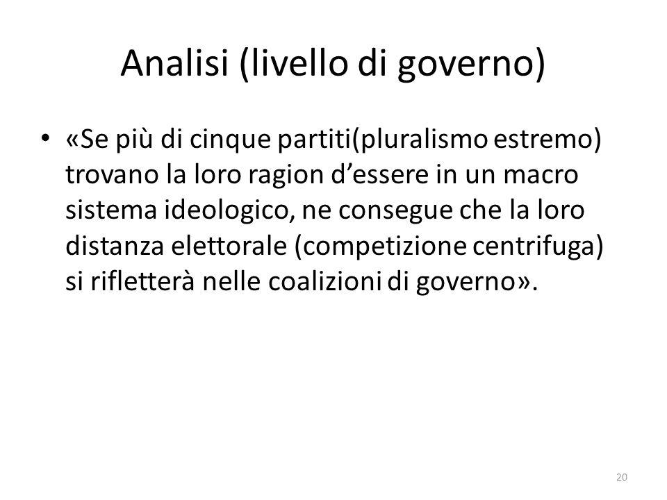 Analisi (livello di governo)