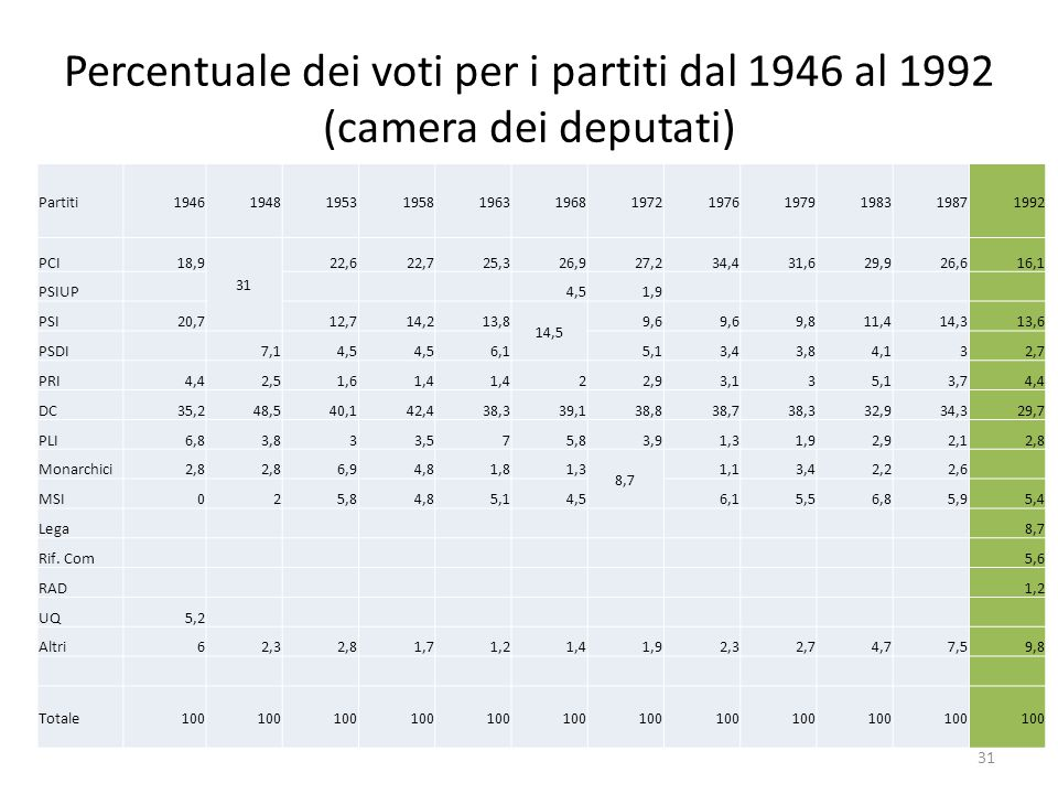 Percentuale dei voti per i partiti dal 1946 al 1992 (camera dei deputati)