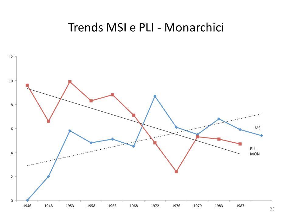 Trends MSI e PLI - Monarchici