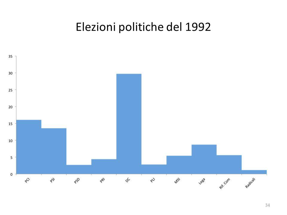 Elezioni politiche del 1992