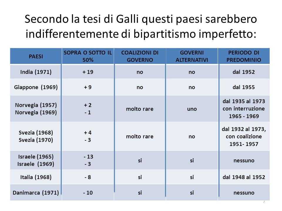 Secondo la tesi di Galli questi paesi sarebbero indifferentemente di bipartitismo imperfetto: