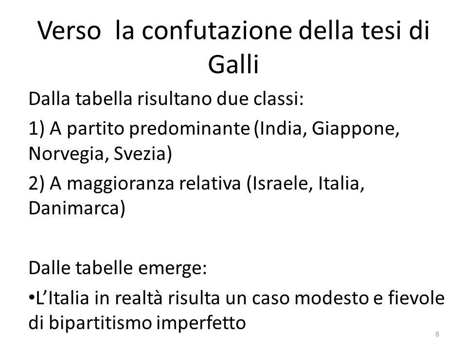Verso la confutazione della tesi di Galli