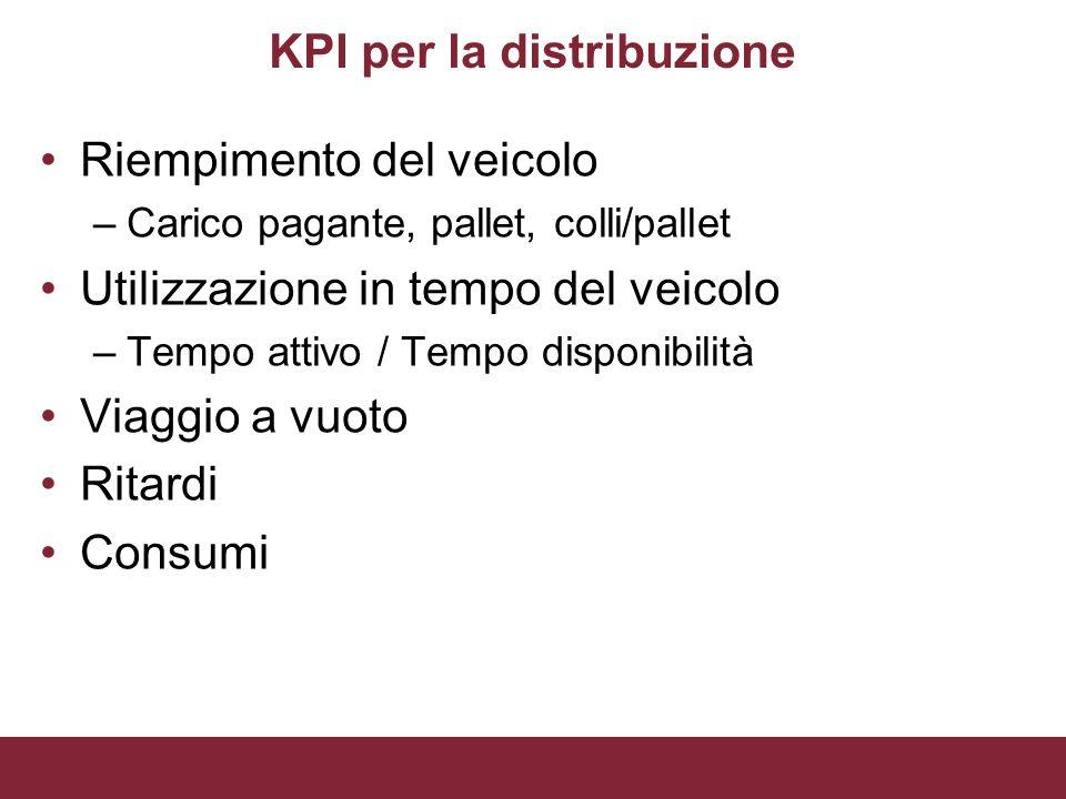 KPI per la distribuzione