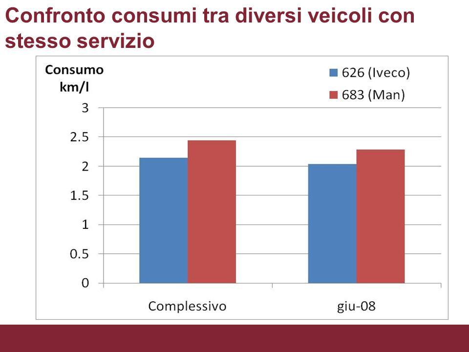 Confronto consumi tra diversi veicoli con stesso servizio