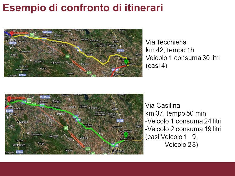 Esempio di confronto di itinerari