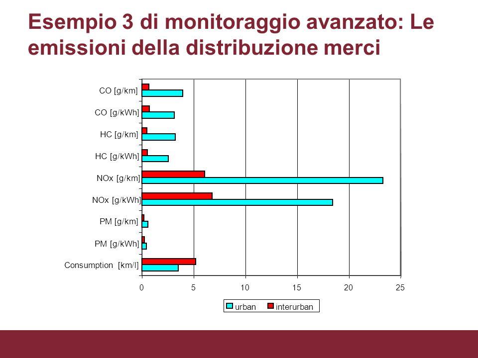 Esempio 3 di monitoraggio avanzato: Le emissioni della distribuzione merci