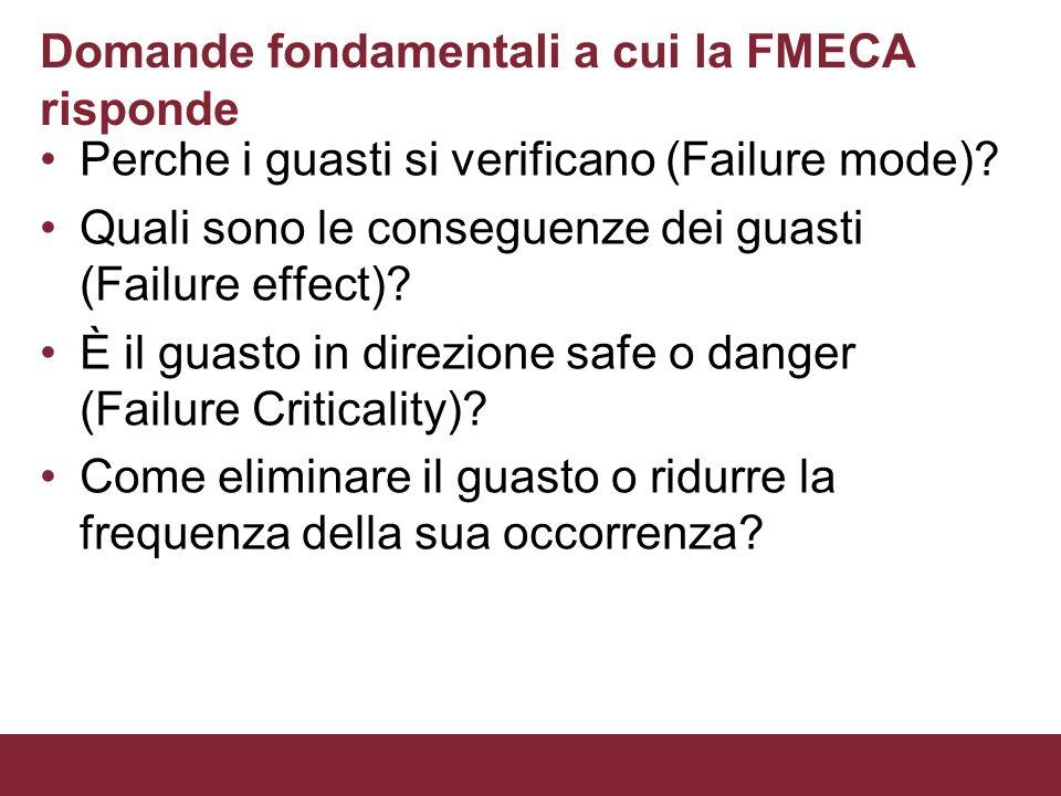 Domande fondamentali a cui la FMECA risponde