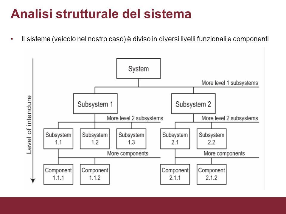 Analisi strutturale del sistema