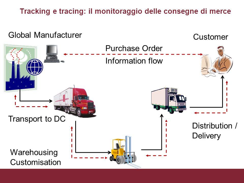 Tracking e tracing: il monitoraggio delle consegne di merce