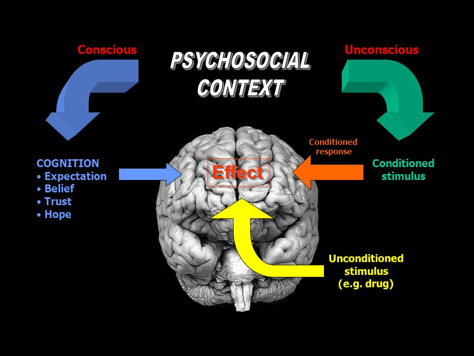 Effect PSYCHOSOCIAL CONTEXT Conscious Unconscious COGNITION