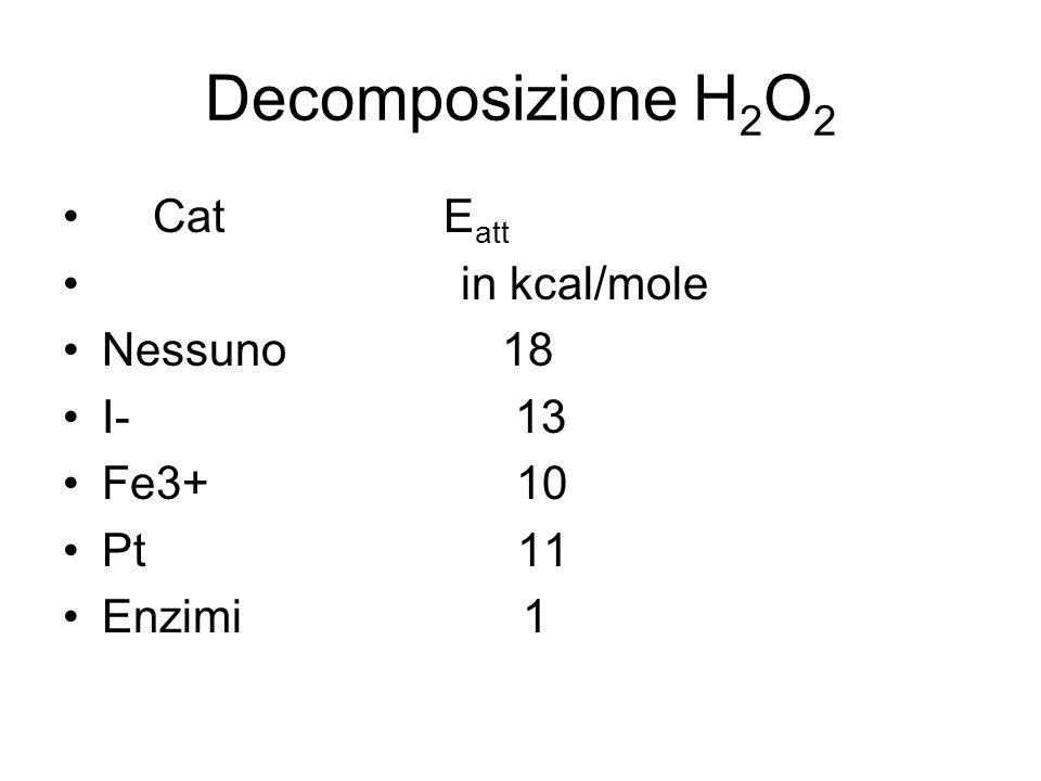 Decomposizione H2O2 Cat Eatt in kcal/mole Nessuno 18 I- 13 Fe3+ 10