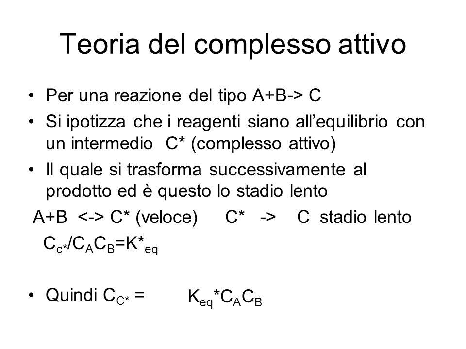 Teoria del complesso attivo
