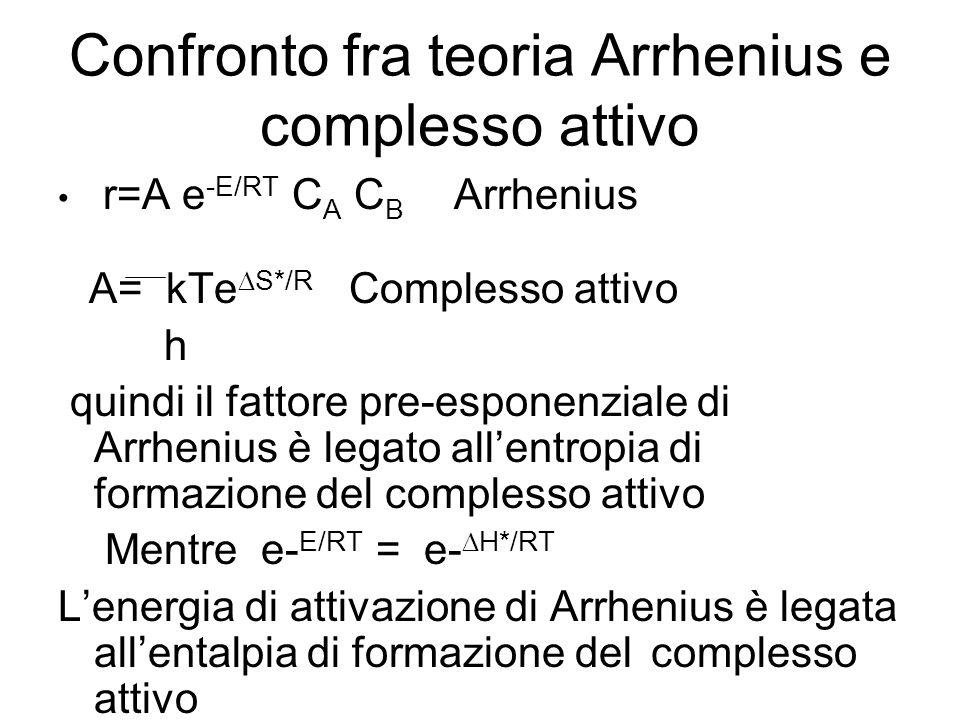 Confronto fra teoria Arrhenius e complesso attivo
