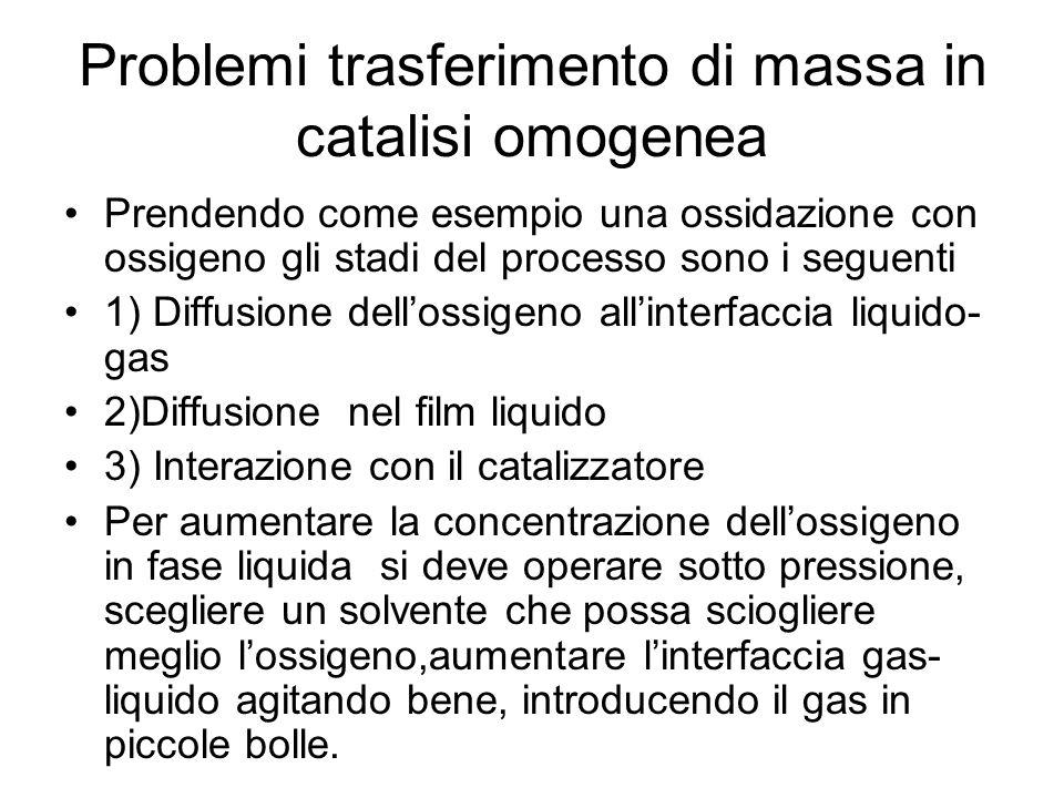 Problemi trasferimento di massa in catalisi omogenea