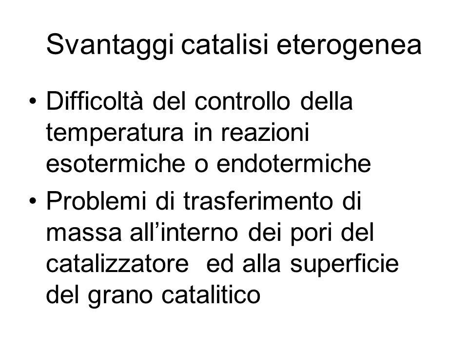 Svantaggi catalisi eterogenea